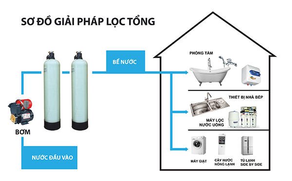 so-do-he-thong-loc-tong-co-ban-1400l