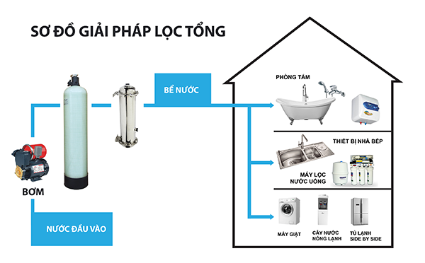 so-do-he-thong-loc-tong-cong-suat-1000l