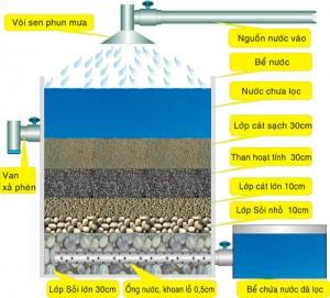 Cách làm hệ thống lọc nước phèn