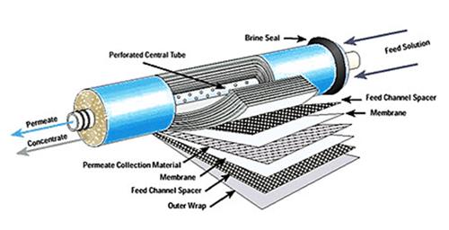 Công nghệ RO cũng là một trong những phương pháp xử lý nước cứng rất tốt