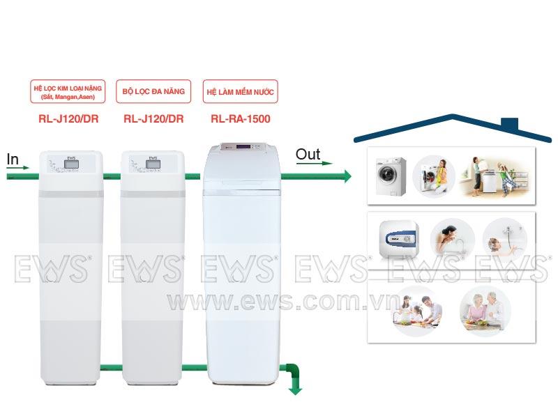 Hệ thống lọc tổng nước sinh hoạt EWS Basic 3