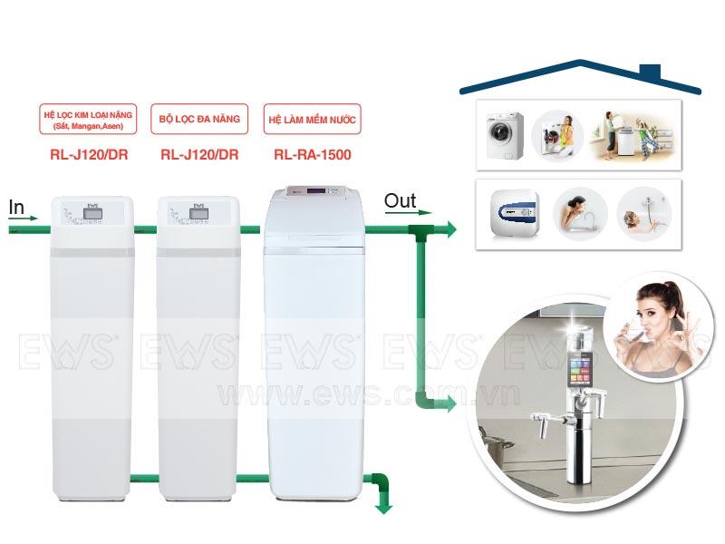 Hệ thống lọc nước tổng sinh hoạt gia đình EWS Premium 2
