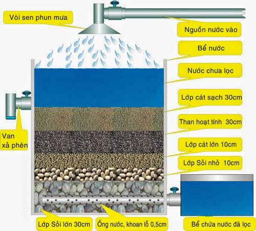 Quy trình xử lý nước nhiễm Asen