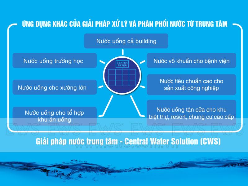 Ứng dụng của giải pháp nước trung tâm - Central Water Solution (CWS)